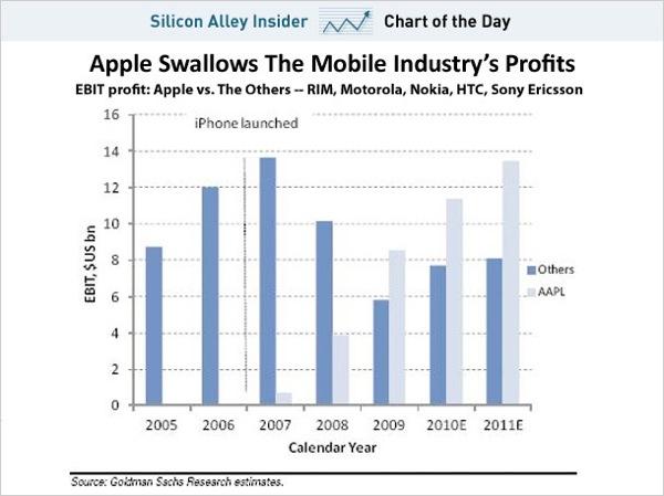 sai-chart-apple-iphone-profits.jpg