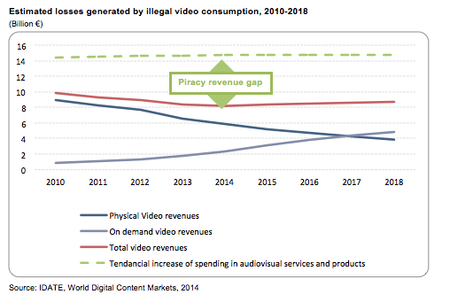 estimates-losses-generated-illegal-video-consumption2
