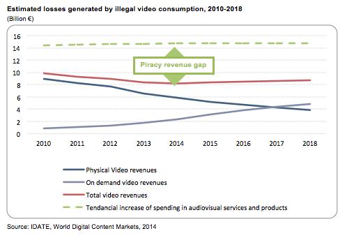 estimates-losses-generated-illegal-video-consumption2