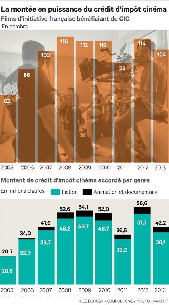 tax credit Francia 2005-2013