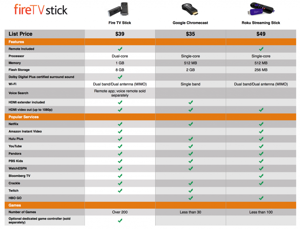 firetv stick vs chromecast vs roku