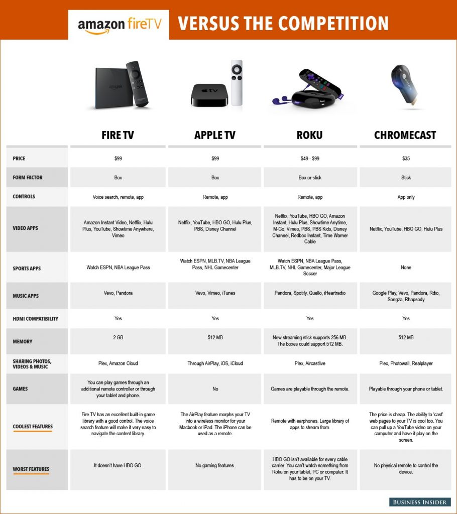 fire tv comparison chart_03