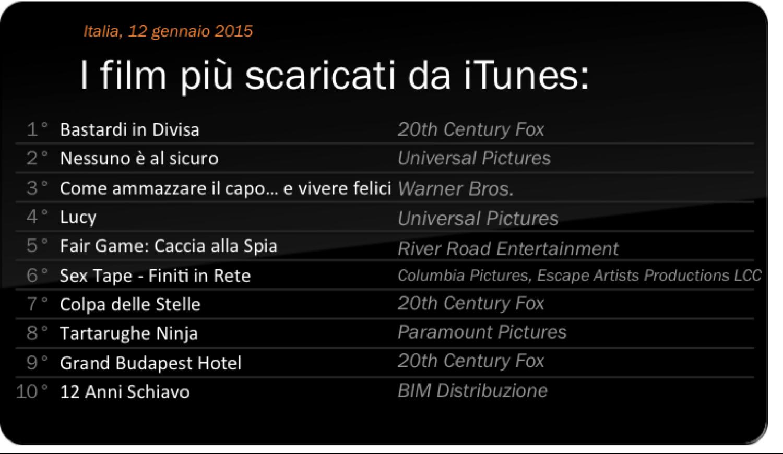 I film più scaricati da iTunes 2015-01-12