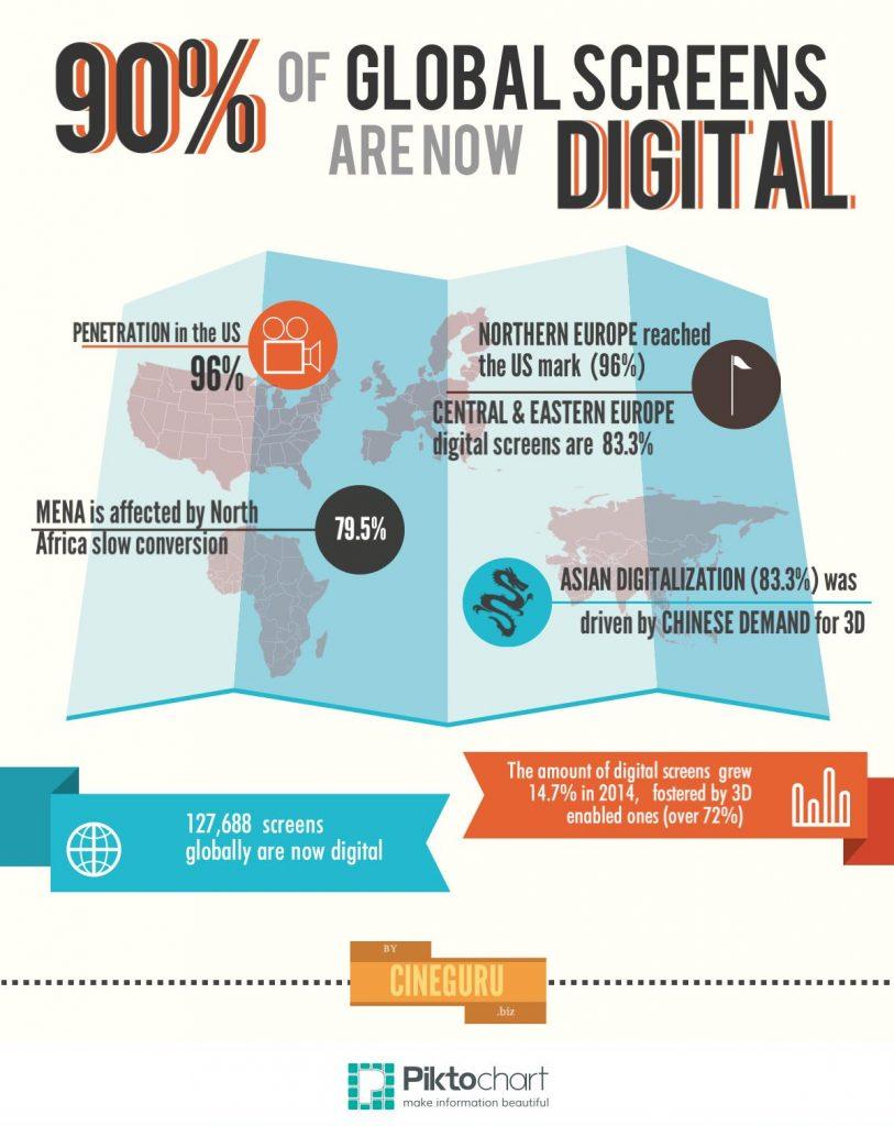 Digitalization of world cinemas_infopgraphic