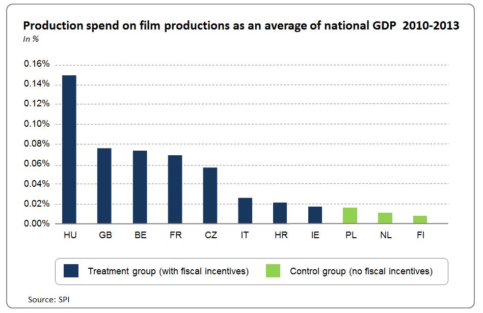 FiscalIncentivesGraph2-EN.PNG