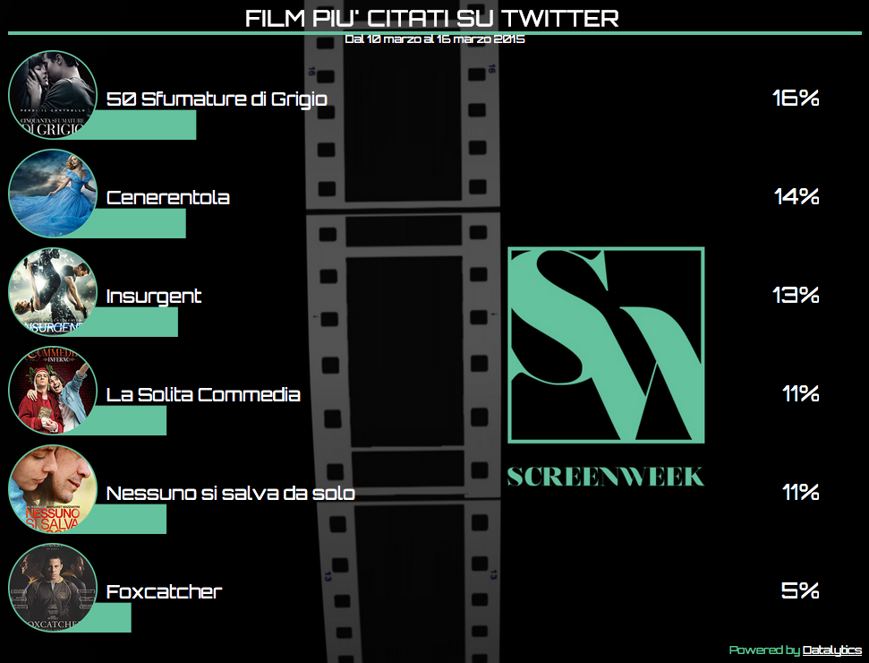 Twitter Cinema Tags 16 marzo