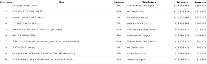 Top ten 2014 al 31 marzo - Dati Cintel