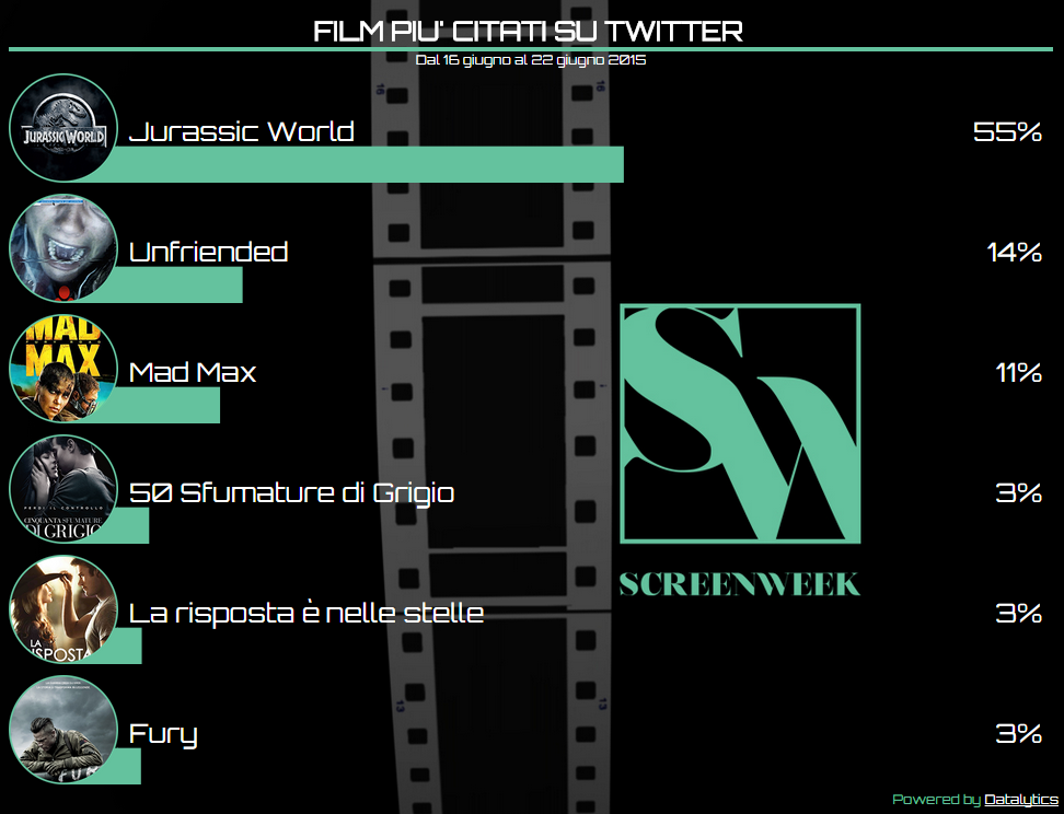 Twitter Cinema Tags   CineGuru 22 giugno