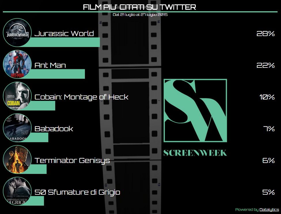 Twitter Cinema Tags   CineGuru 27-07-15