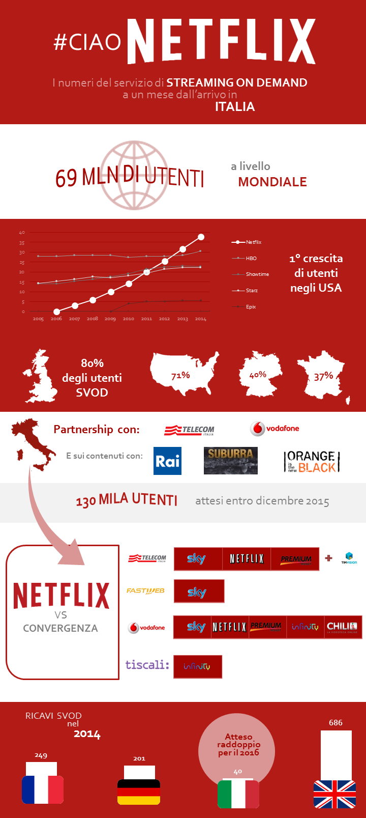 netflix un mese in italia infografica