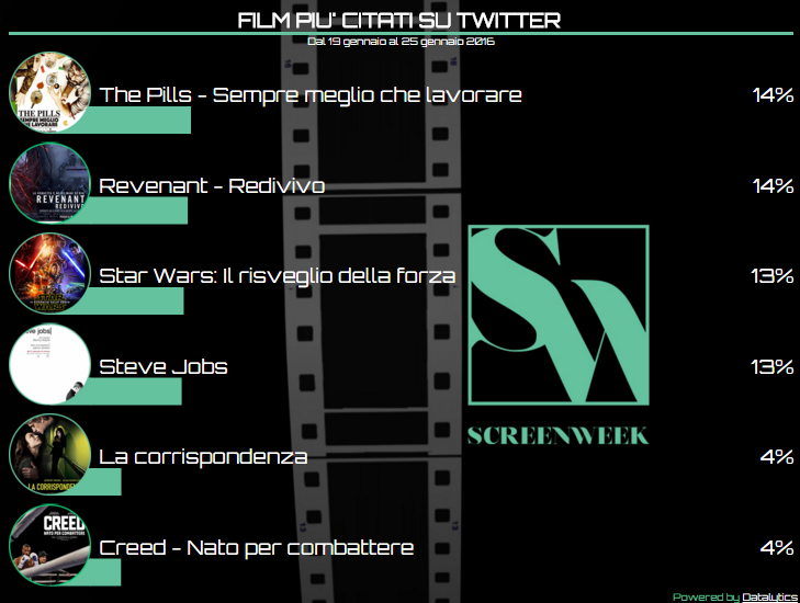 Twitter Cinema Tags - 25-01-2016