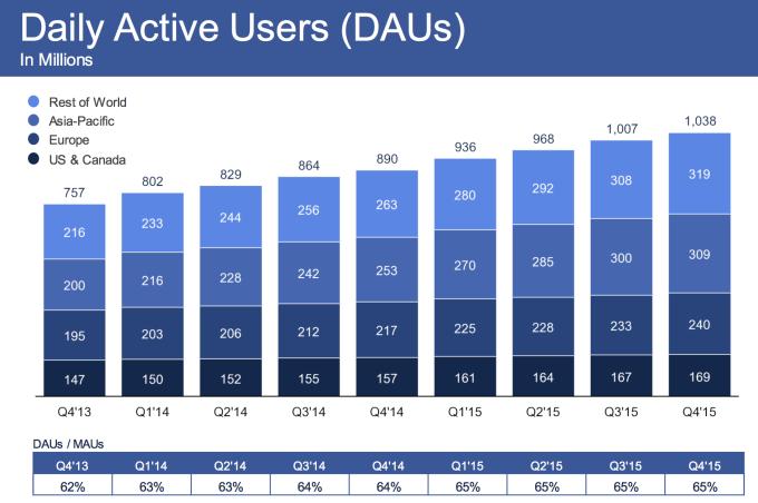 facebook-q4-2015-dau
