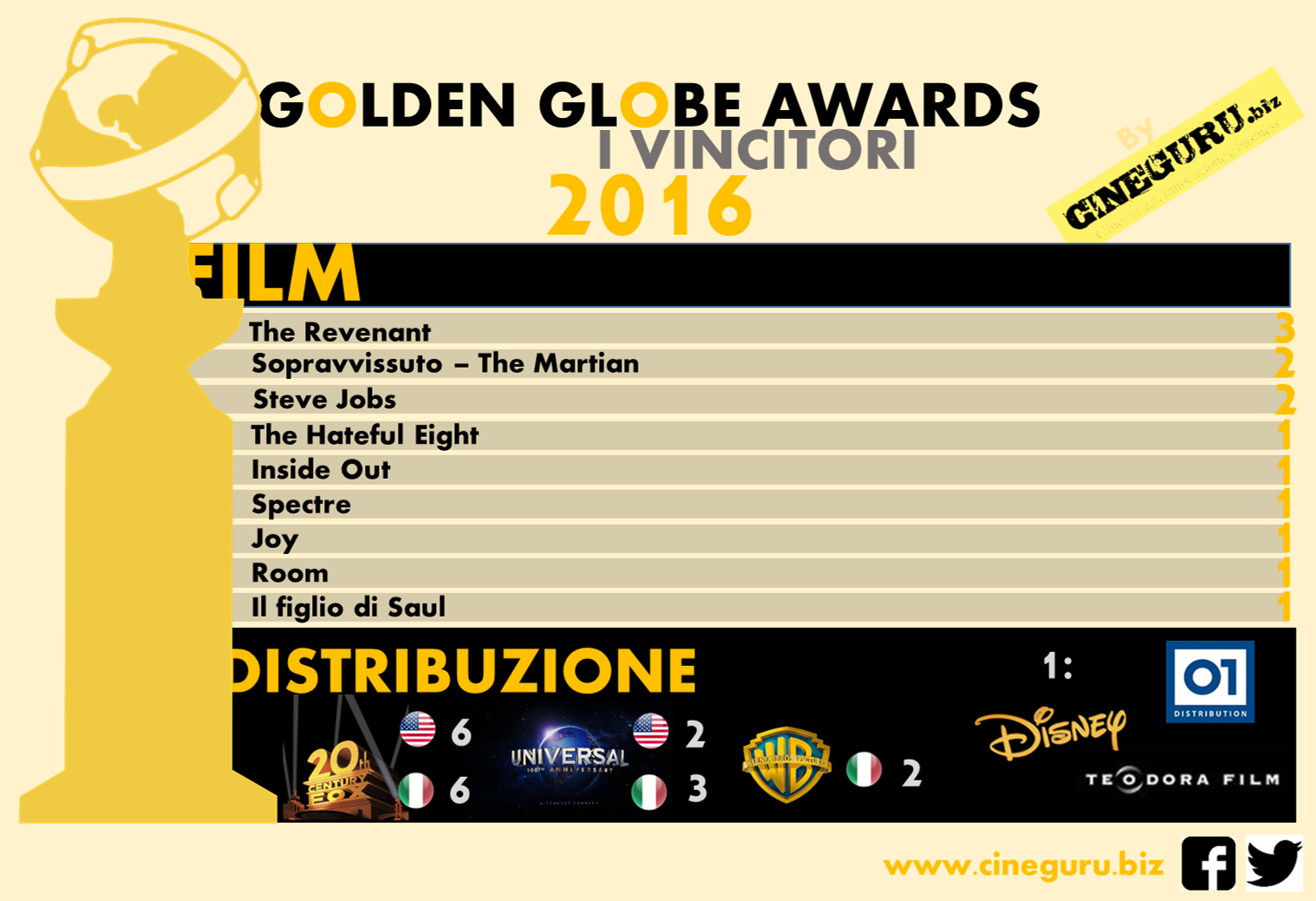 golden globe 2016 vincitori cinema