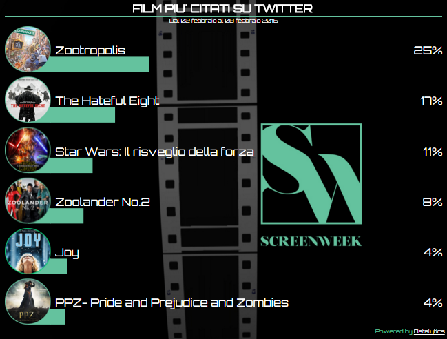 Twitter Cinema Tags _08 febbraio 2016