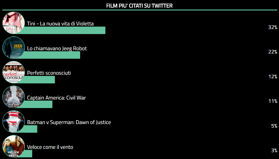 Twitter Cinema Tags 25 04 16