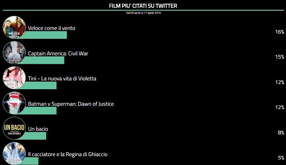 twitter cinema tags 11 aprile
