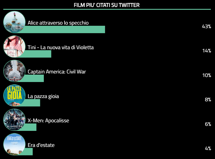 Twitter Cinema Tags - 30 - 05 - 2016