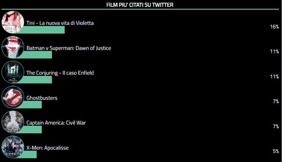 Twitter Cinema Tags - 27 - 06 - 2016