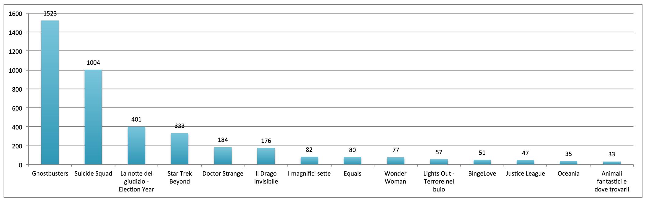 Volume degli hashtag totali nella settimana di riferimento *Sono esclusi film con volume hashtag inferiore a 30