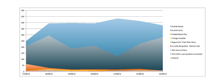 Andamento volume degli hashtag nel corso della settimana (*Sono esclusi film con volume hashtag inferiore a 10)