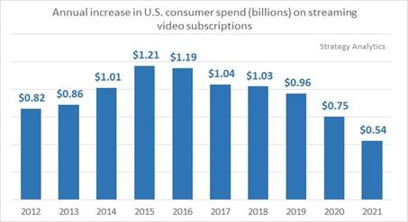 trend-di-spesa-delle-famiglie-usa-in-svod-fino-al-20121