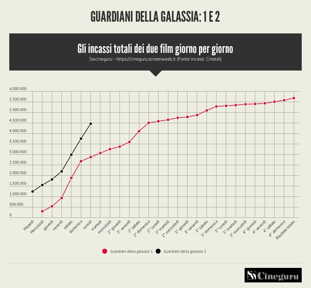 GUARDIANI_DELLA_GALASSIA_1_E_2